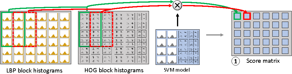 Figure 4 for GPU-based Pedestrian Detection for Autonomous Driving