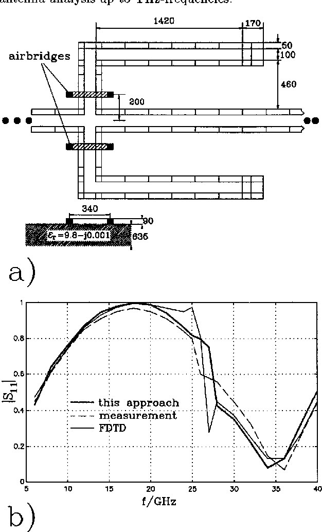 Figure 2. a) Configuration and slot discretization of the coplanar hybrid bandstop filter, b) Reflexion factor. All dimensions in ,urn