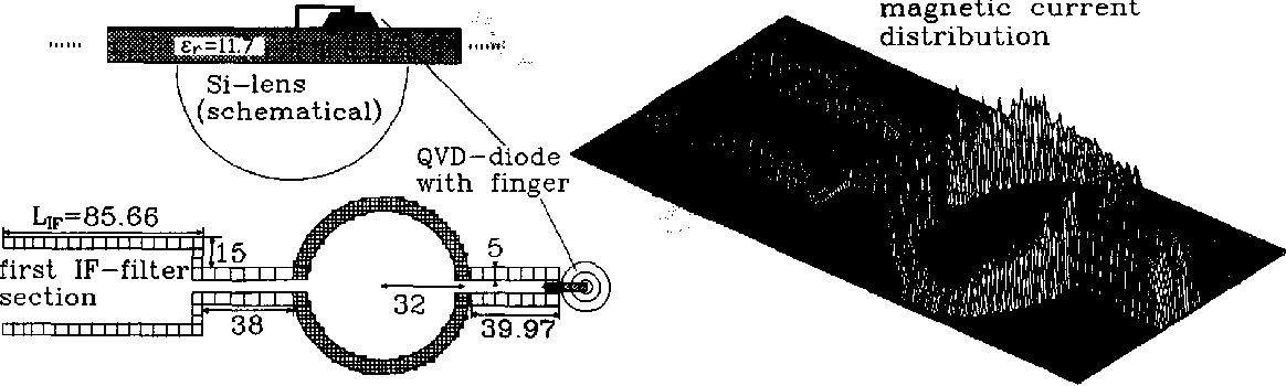 Figure 3. left: Configuration and slot discretization of open structure submm-wave mixer with ringslot antenna, right: magnetic current distribution. All dimensions in prn.