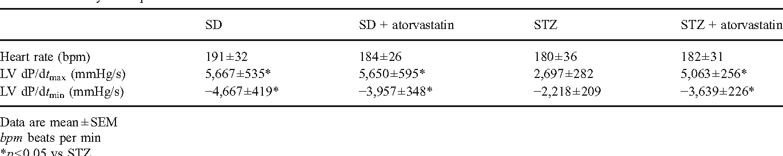 Anti-inflammatory effects of atorvastatin improve left ventricular