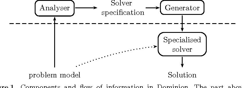 Figure 1 for Dominion -- A constraint solver generator