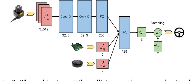 Figure 2 for CrowdMove: Autonomous Mapless Navigation in Crowded Scenarios