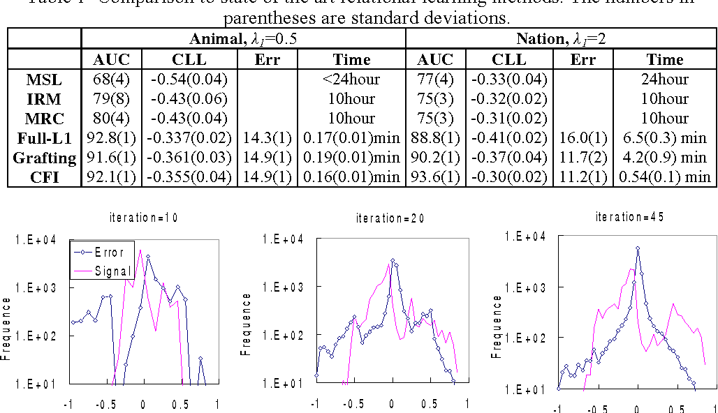 Figure 4 for Contrastive Feature Induction for Efficient Structure Learning of Conditional Random Fields