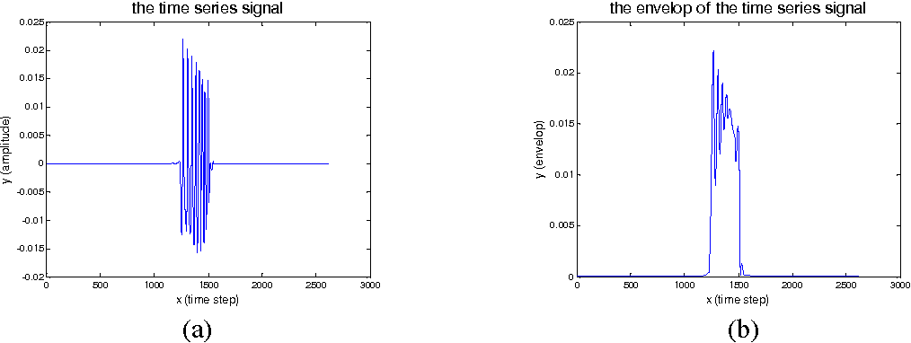 Figure 5 from Simulation of ultrasonic and EMAT arrays using FEM and