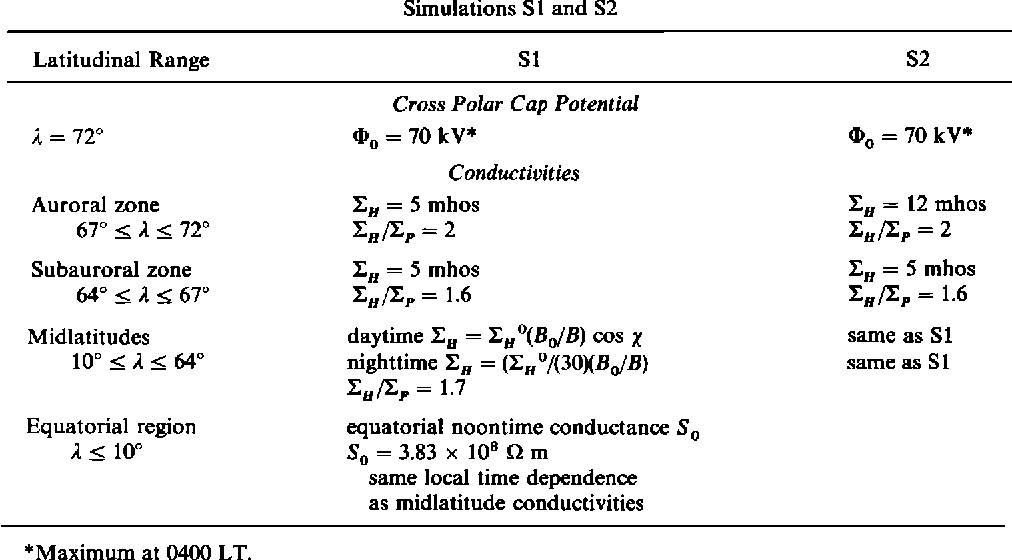 Figure 1 From Global Convection Electric Field And Current