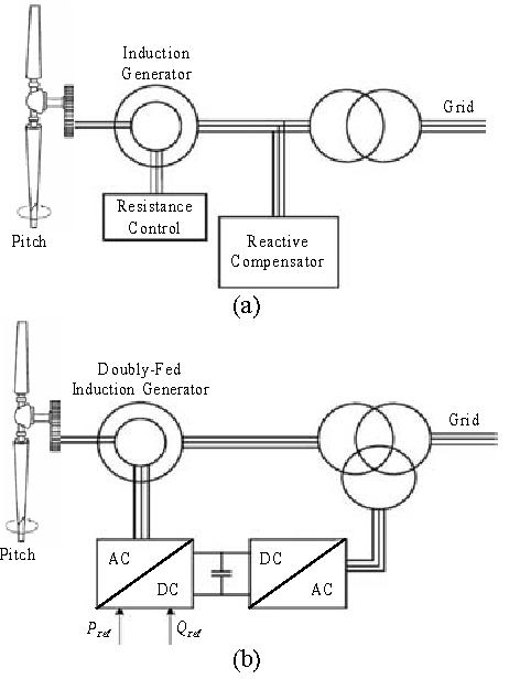 Generac 9000 Watt Generator