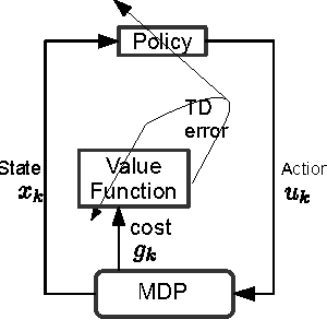 Figure 3 for Temporal Logic Motion Control using Actor-Critic Methods