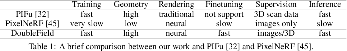 Figure 1 for DoubleField: Bridging the Neural Surface and Radiance Fields for High-fidelity Human Rendering