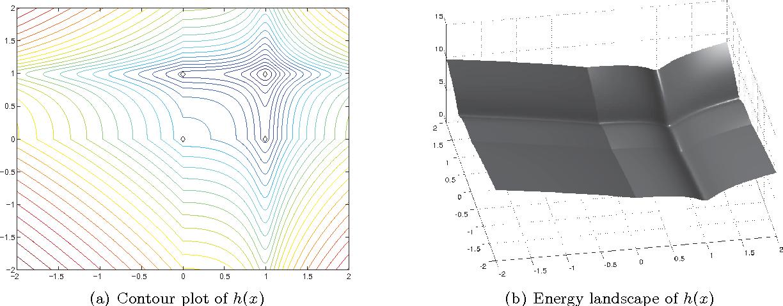 Figure 1 for iPiano: Inertial Proximal Algorithm for Non-Convex Optimization