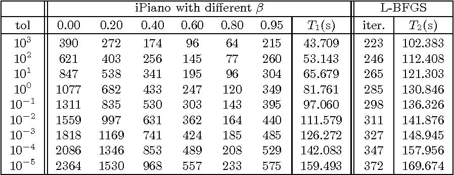 Figure 4 for iPiano: Inertial Proximal Algorithm for Non-Convex Optimization