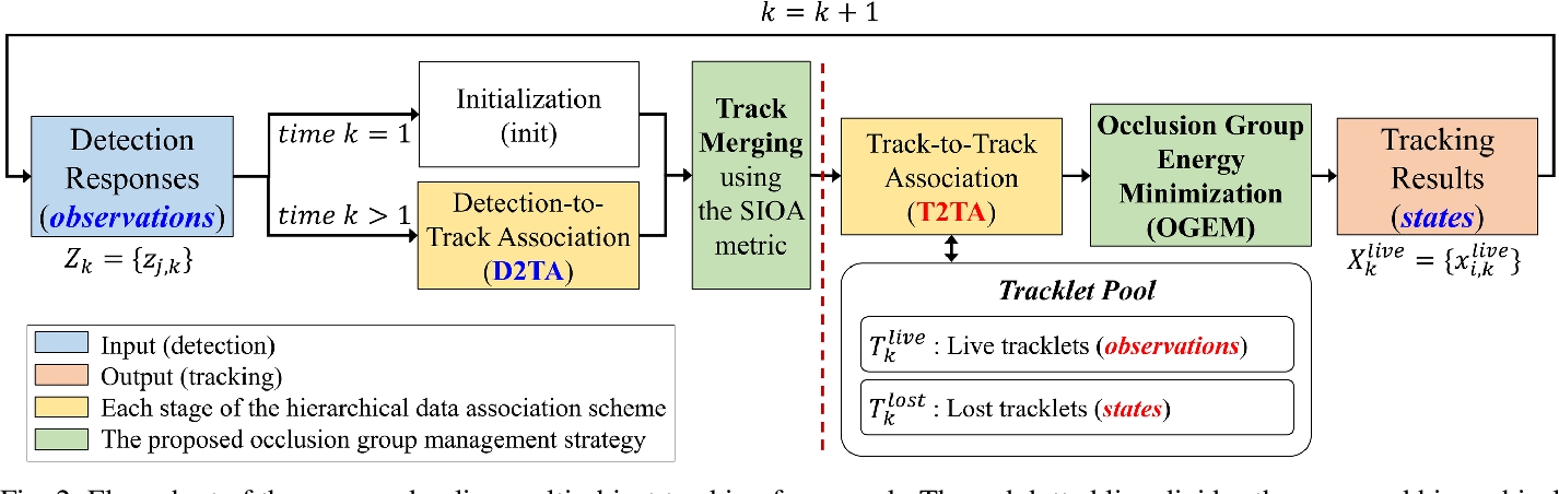 Figure 2 for Online Multi-Object Tracking Framework with the GMPHD Filter and Occlusion Group Management