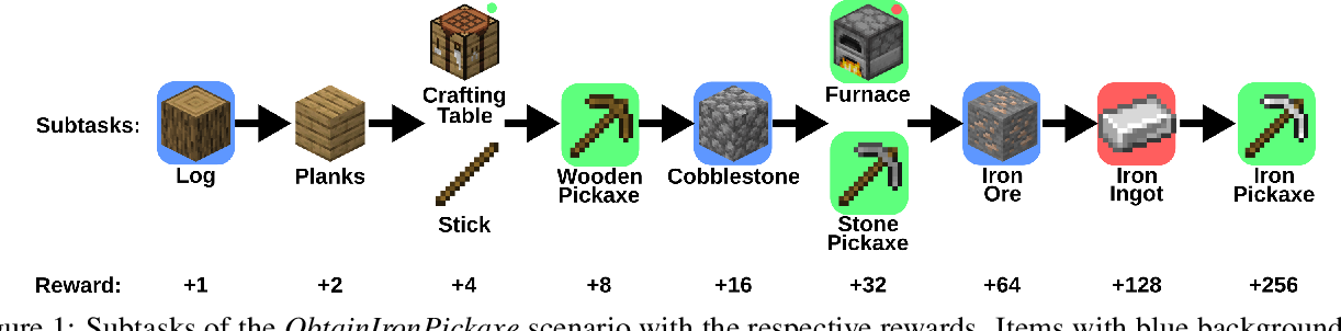 Figure 1 for Scaling Imitation Learning in Minecraft
