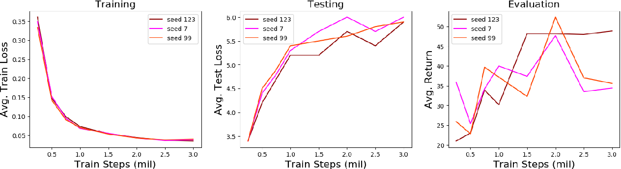 Figure 4 for Scaling Imitation Learning in Minecraft