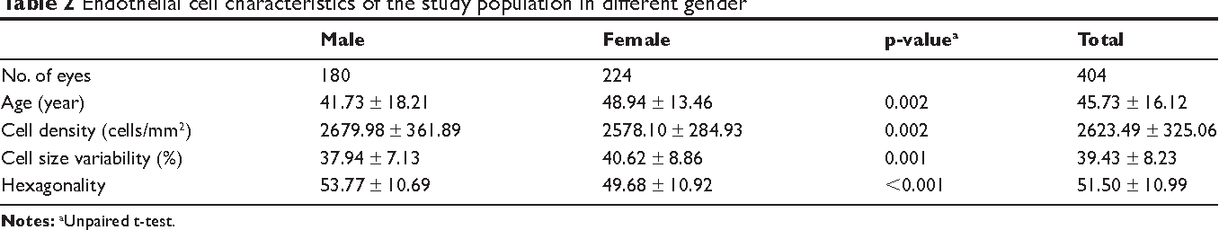 Table 2 Endothelial cell characteristics of the study population in different gender Male Female p-valuea Total