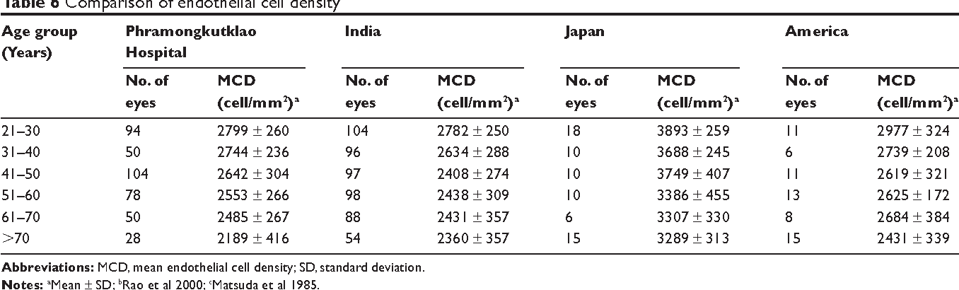 Table 6 Comparison of endothelial cell density Age group Phramongkutklao India Japan America (Years) Hospital