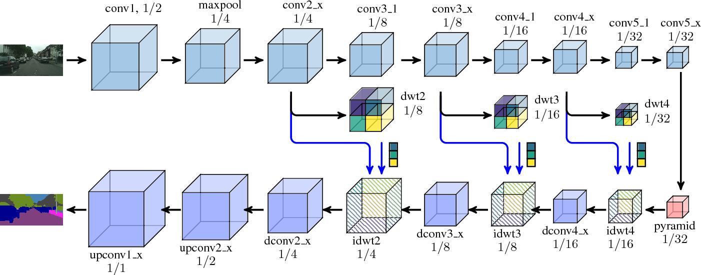 Figure 1 for Detailed Dense Inference with Convolutional Neural Networks via Discrete Wavelet Transform