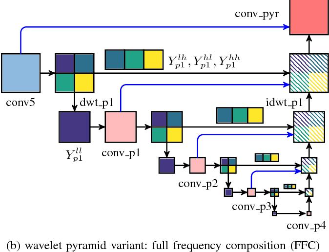 Figure 2 for Detailed Dense Inference with Convolutional Neural Networks via Discrete Wavelet Transform