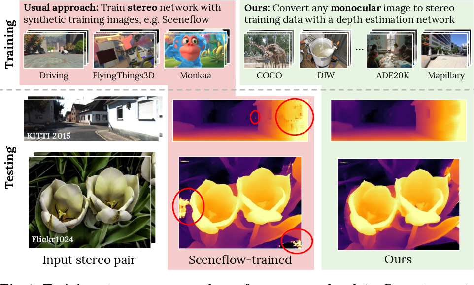 Figure 1 for Learning Stereo from Single Images