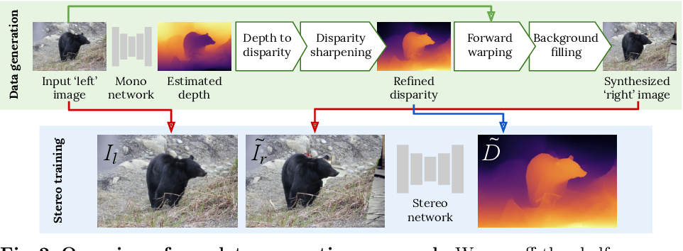 Figure 3 for Learning Stereo from Single Images