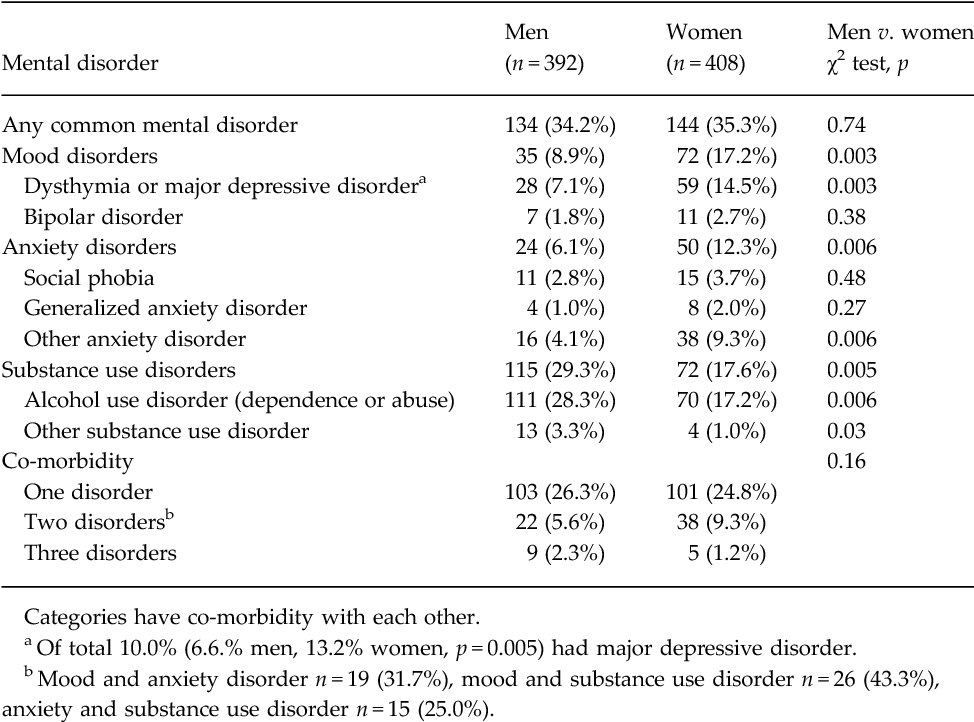 Mood Anxiety Disorders Common In >> Table 1 From Common Mental Disorders In Young Adults Born Late