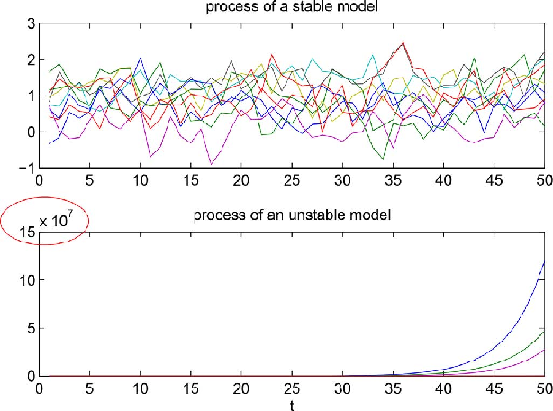 Figure 1 for Learning Topology and Dynamics of Large Recurrent Neural Networks