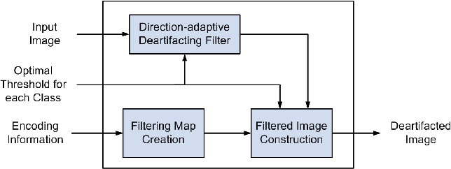 Figure 4 from a direction adaptive in loop deartifacting for Quantization table design revisited for image video coding