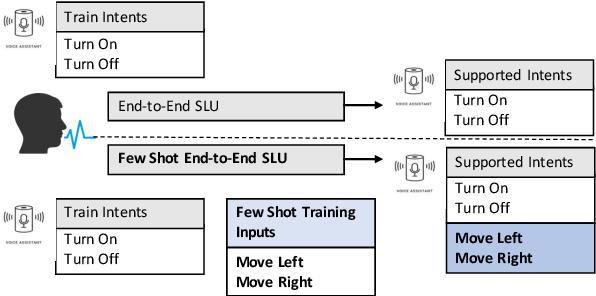 Figure 1 for Representation based meta-learning for few-shot spoken intent recognition