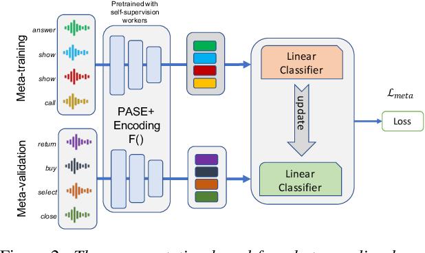Figure 3 for Representation based meta-learning for few-shot spoken intent recognition