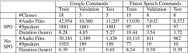 Figure 2 for Representation based meta-learning for few-shot spoken intent recognition