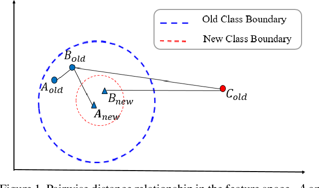 Figure 1 for Neighborhood Consensus Contrastive Learning for Backward-Compatible Representation
