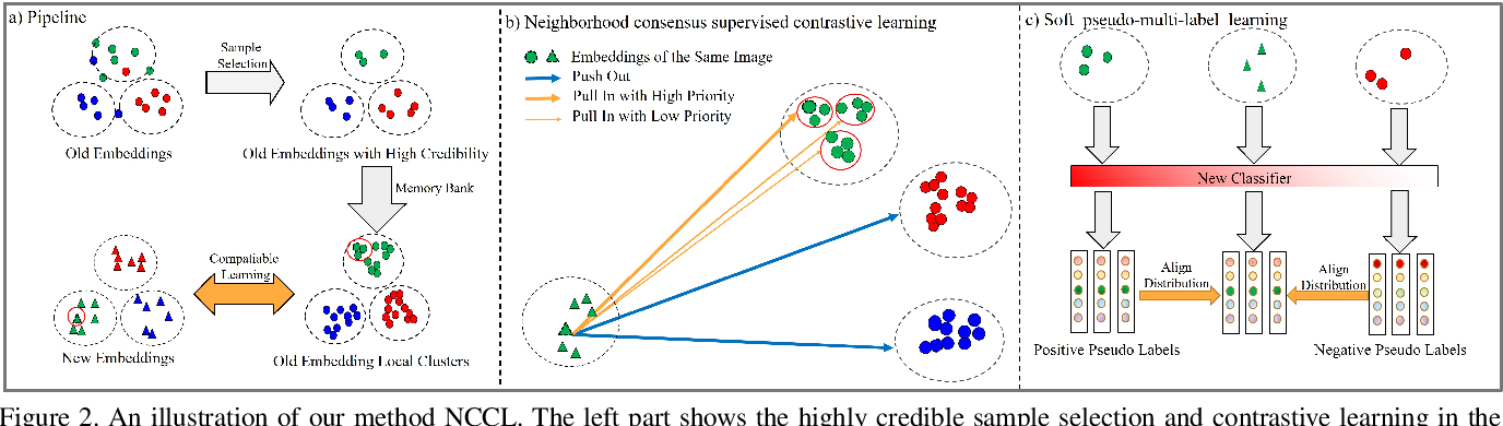 Figure 3 for Neighborhood Consensus Contrastive Learning for Backward-Compatible Representation