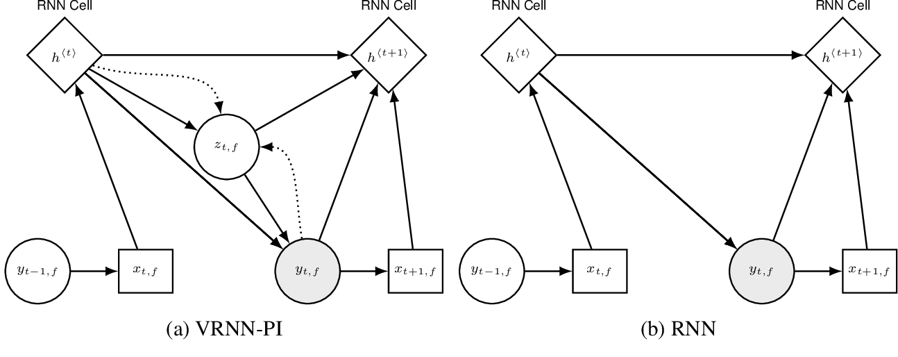 Figure 3 for Imitation Learning of Factored Multi-agent Reactive Models