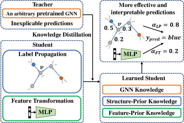Figure 1 for Extract the Knowledge of Graph Neural Networks and Go Beyond it: An Effective Knowledge Distillation Framework