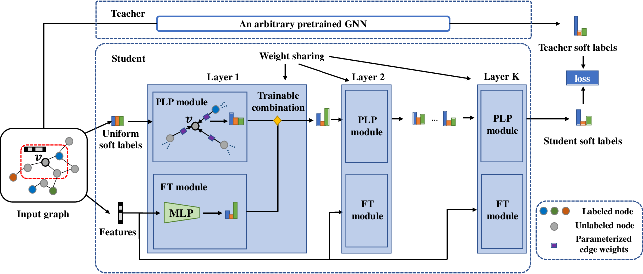 Figure 3 for Extract the Knowledge of Graph Neural Networks and Go Beyond it: An Effective Knowledge Distillation Framework