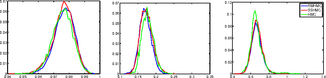 Figure 4 for Semi-Separable Hamiltonian Monte Carlo for Inference in Bayesian Hierarchical Models