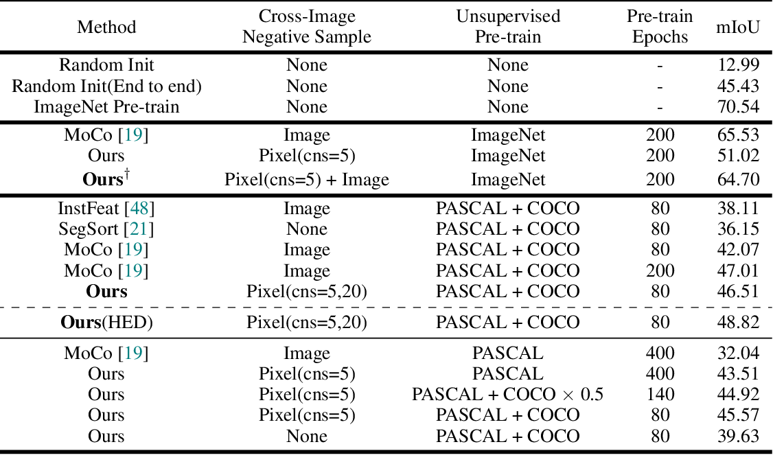 Figure 2 for Self-Supervised Visual Representation Learning from Hierarchical Grouping