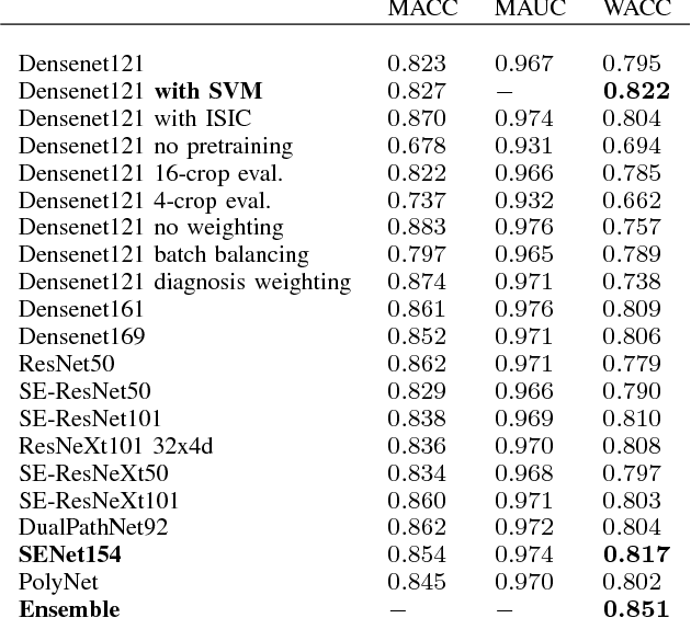 Figure 2 for Skin Lesion Diagnosis using Ensembles, Unscaled Multi-Crop Evaluation and Loss Weighting