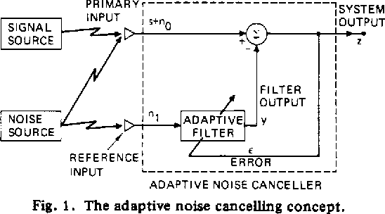Figure 1 from Adaptive noise cancelling: Principles and applications