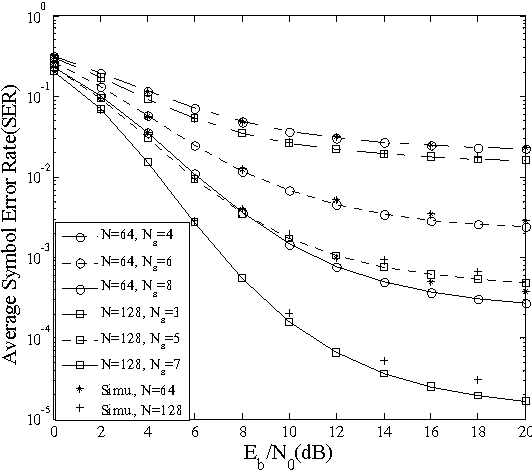 Fig. 1. Average SER versus Eb/N0 of the proposed TH/DS-UWB system for different number of frames. The number of modulation levels are N = 64, 128 and the number of users is 24.