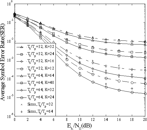 Fig. 2. Average SER versus Eb/N0 of the proposed TH/DS-UWB system for different number of asynchronous users. N = 64, Ns = 6 for Rb = 45Mbps and N = 128, Ns = 7 for Rb = 22.5Mbps.