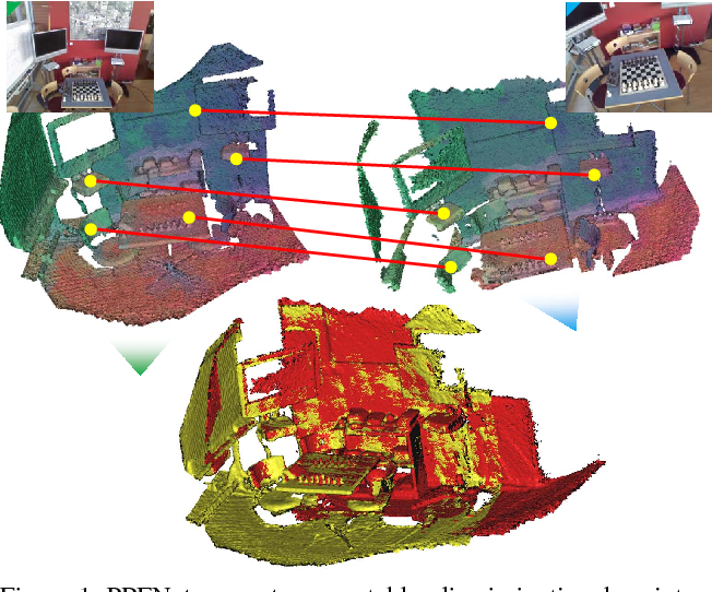 Figure 1 for PPFNet: Global Context Aware Local Features for Robust 3D Point Matching