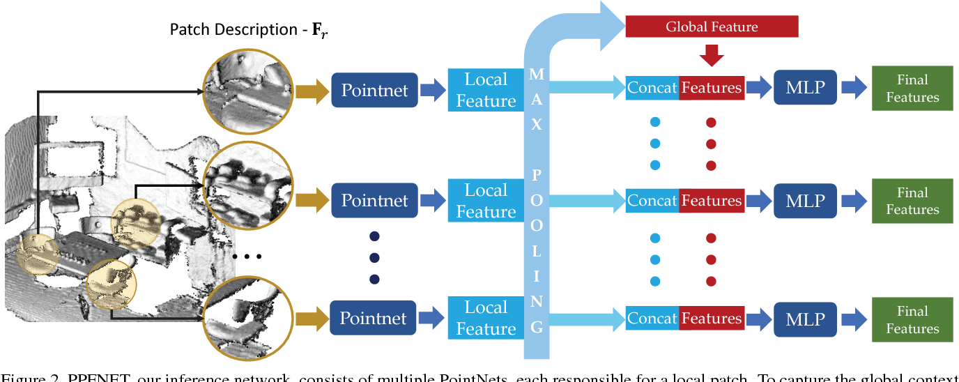 Figure 3 for PPFNet: Global Context Aware Local Features for Robust 3D Point Matching