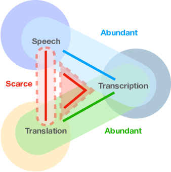 Figure 1 for Fused Acoustic and Text Encoding for Multimodal Bilingual Pretraining and Speech Translation
