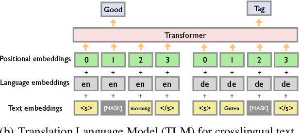 Figure 3 for Fused Acoustic and Text Encoding for Multimodal Bilingual Pretraining and Speech Translation