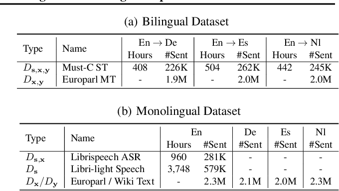 Figure 2 for Fused Acoustic and Text Encoding for Multimodal Bilingual Pretraining and Speech Translation