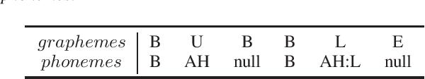 Figure 1 for Token-Level Ensemble Distillation for Grapheme-to-Phoneme Conversion