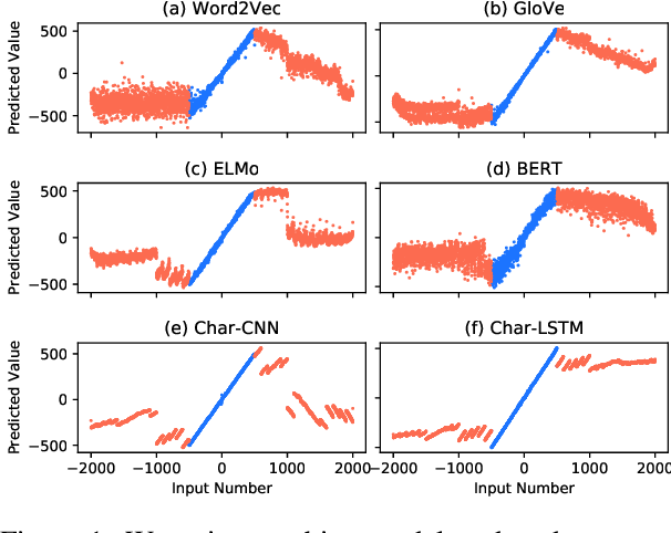 Figure 1 for Do NLP Models Know Numbers? Probing Numeracy in Embeddings