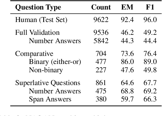 Figure 4 for Do NLP Models Know Numbers? Probing Numeracy in Embeddings