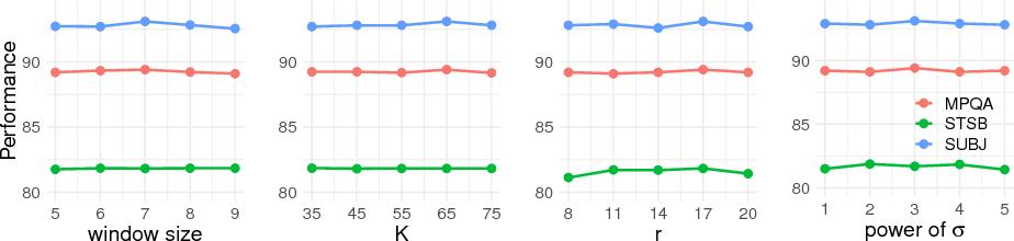 Figure 3 for Zero-training Sentence Embedding via Orthogonal Basis