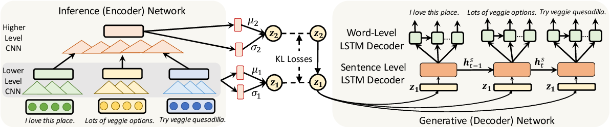 Figure 2 for Towards Generating Long and Coherent Text with Multi-Level Latent Variable Models